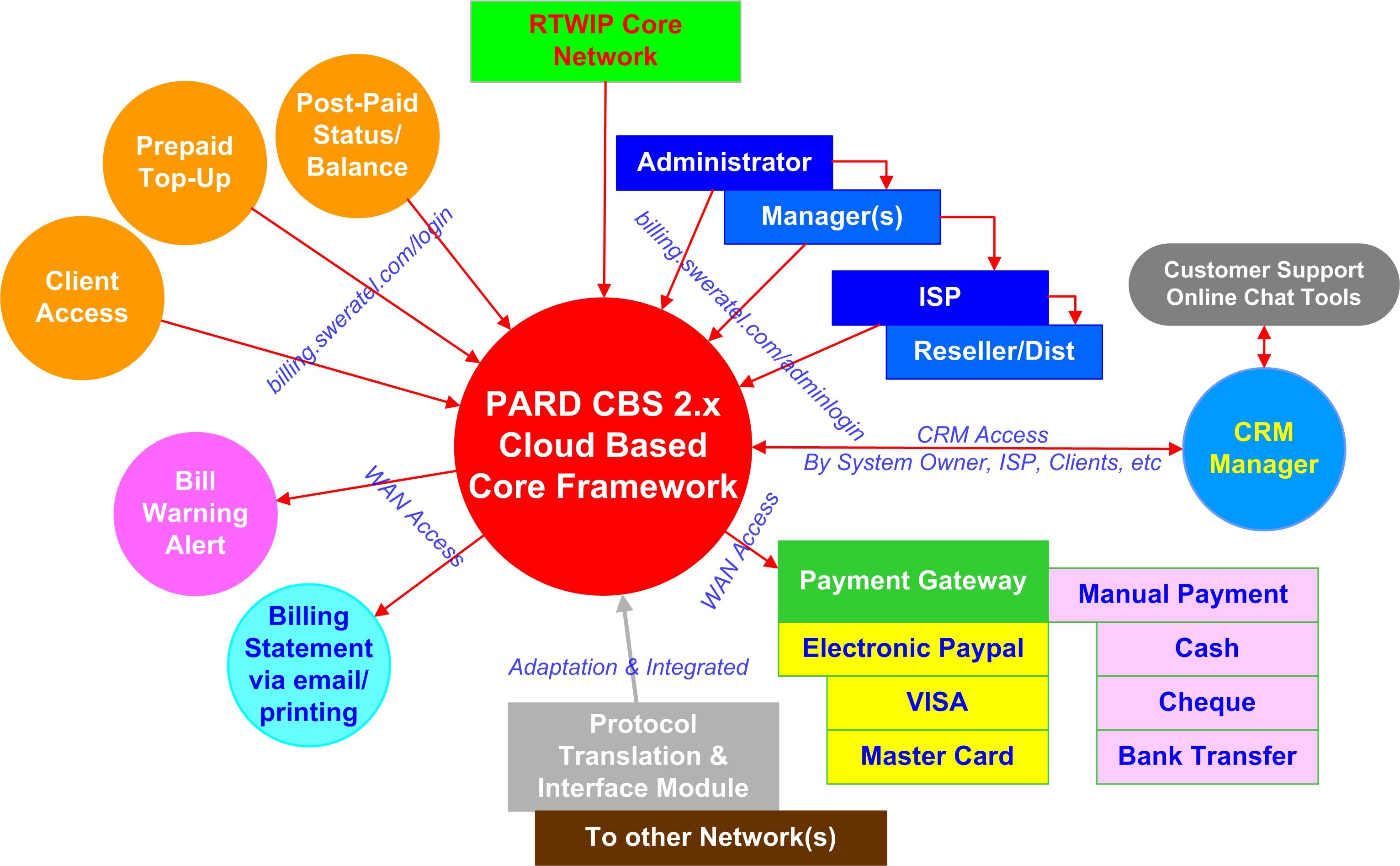 Pard CBS