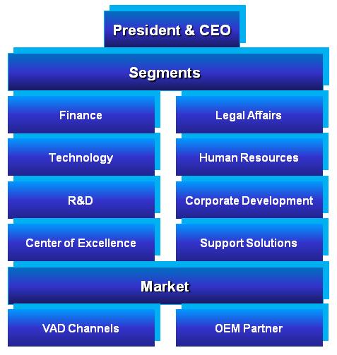Sweratel Organization
